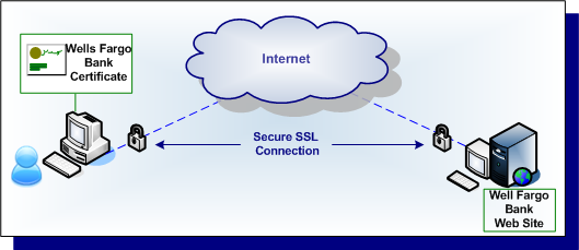 Which uses Secure Secure Sockets Layer to establish connection between Data Server, Internet Service Provider (ISP) and the user's computer. The below diagram shows its layout.