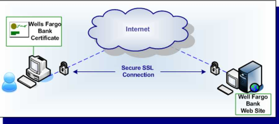 Ssl And Http Communication Diagram