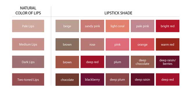 Chart for Lip Balm according to skin colour