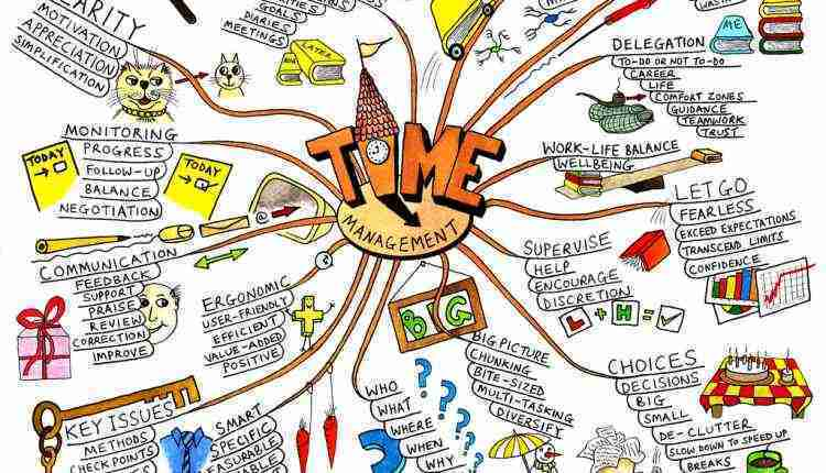 Time management, mind map