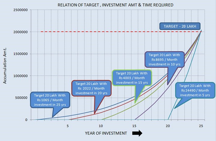 Time, Target & Investment Chart