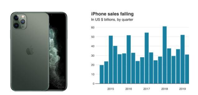 Iphone Sales Falling