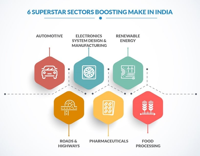 6 Superstar Sectors Boosting Make In India Min