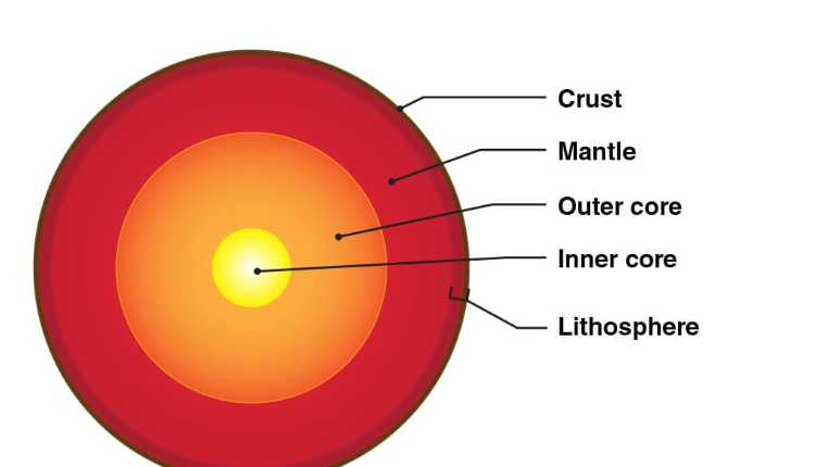 Crust, Mantle, Outer, Core, Inner, Core, Lithosphere, Layers Of Earth