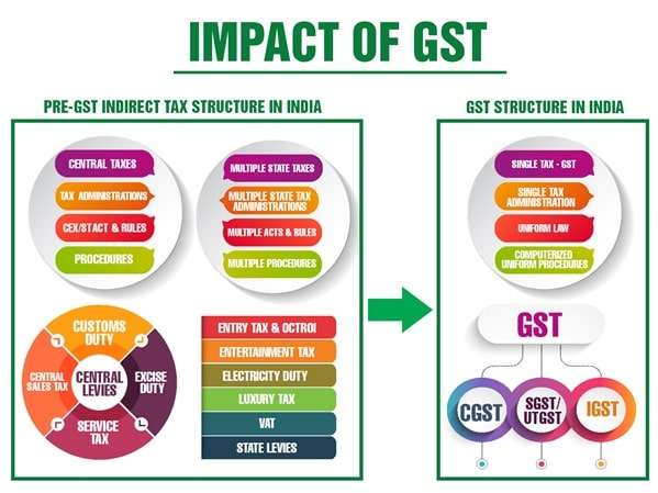 Impact Of Gst In India Min