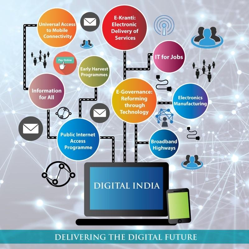 Self Employment, Digital India, It Jobs Min Min