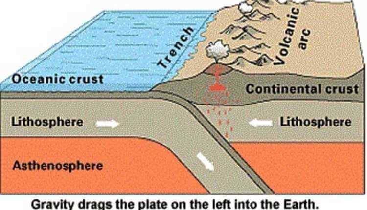 Tectonic Plates, Earthquake, Earth Layers, Plates