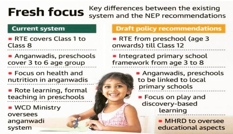 National Education Policy New Focus
