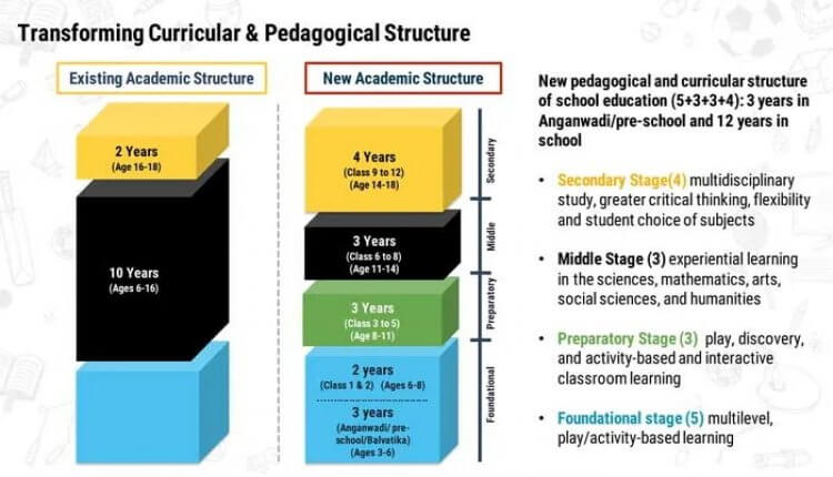 Transforming Curricular And Pedagogical Structure
