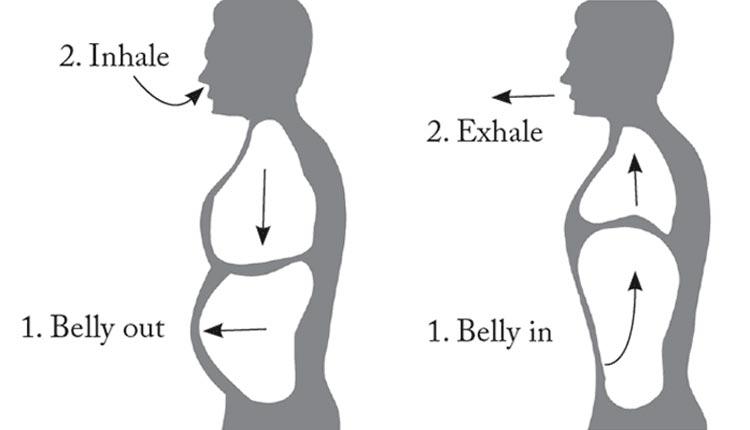Belly Breathing, Exercise, Methods