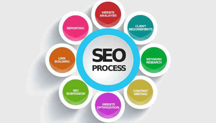 Search Engine Optimization By Hubspot Academy