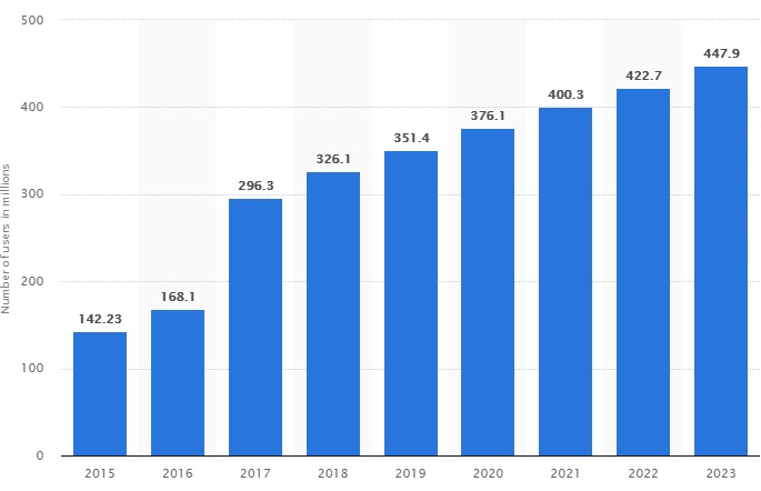 Social Media Users, Graph, Hike, Growth, Chart