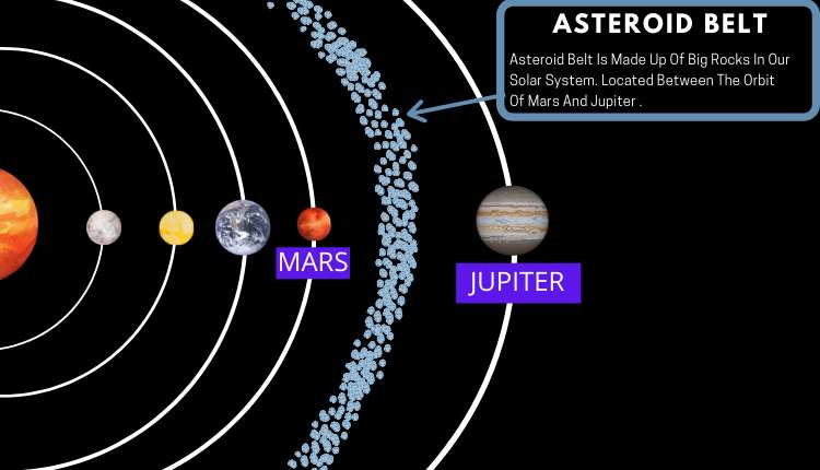 Asteroid, Earth, Asteroid, Belt, Planets