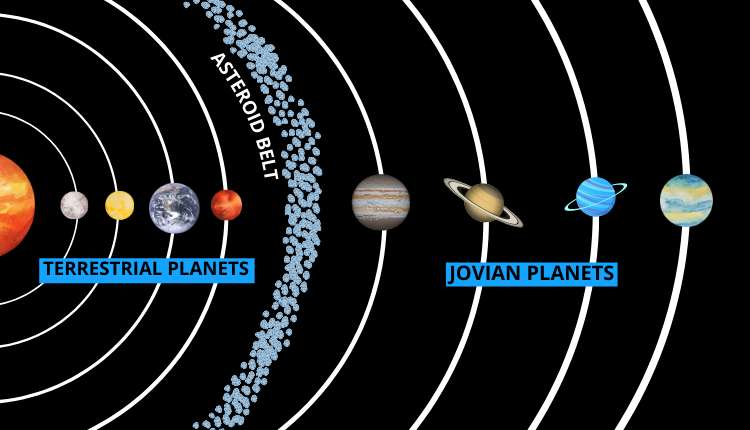 Planet, Types, Classification